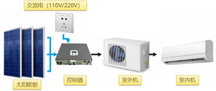 光伏优先使用太阳能空调系统